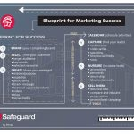 safeguard by prime blueprint for marketing success